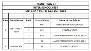 Melange Day 1st and 2nd Result